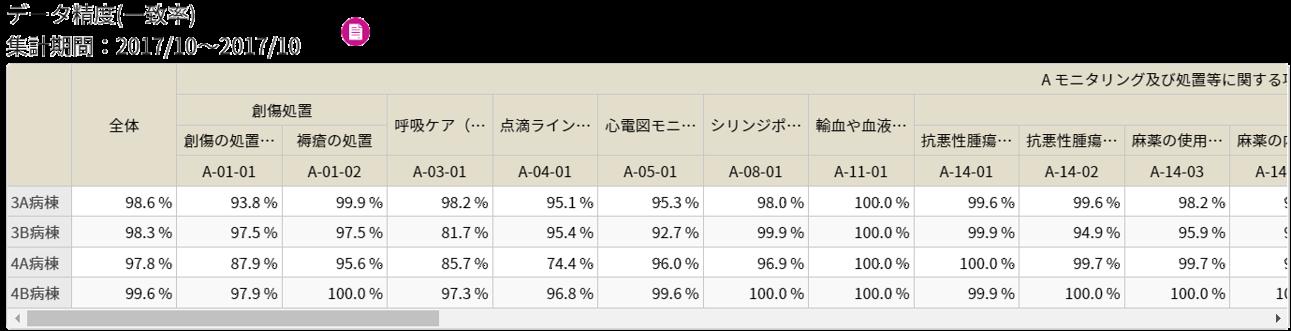 データ精度一致率